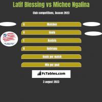 Latif Blessing vs Michee Ngalina h2h player stats