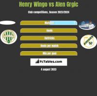 Henry Wingo vs Alen Grgic h2h player stats