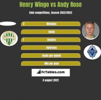 Henry Wingo vs Andy Rose h2h player stats