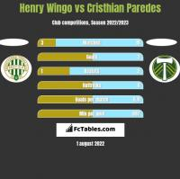 Henry Wingo vs Cristhian Paredes h2h player stats