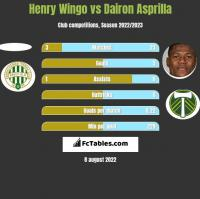 Henry Wingo vs Dairon Asprilla h2h player stats