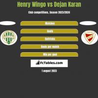 Henry Wingo vs Dejan Karan h2h player stats