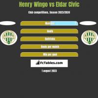 Henry Wingo vs Eldar Civic h2h player stats