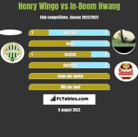 Henry Wingo vs In-Beom Hwang h2h player stats