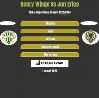 Henry Wingo vs Jon Erice h2h player stats