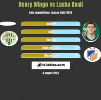 Henry Wingo vs Lasza Dwali h2h player stats