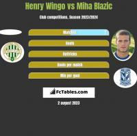 Henry Wingo vs Miha Blazic h2h player stats