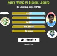 Henry Wingo vs Nicolas Lodeiro h2h player stats
