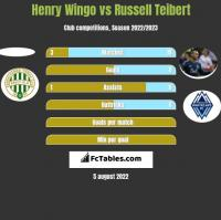 Henry Wingo vs Russell Teibert h2h player stats