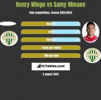 Henry Wingo vs Samy Mmaee h2h player stats