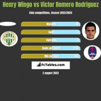 Henry Wingo vs Victor Romero Rodriguez h2h player stats