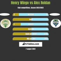 Henry Wingo vs Alex Roldan h2h player stats
