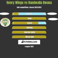 Henry Wingo vs Handwalla Bwana h2h player stats
