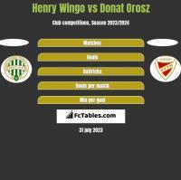 Henry Wingo vs Donat Orosz h2h player stats
