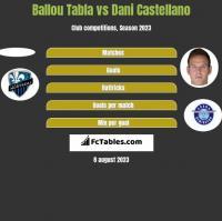 Ballou Tabla vs Dani Castellano h2h player stats