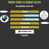 Ballou Tabla vs Daniel Torres h2h player stats