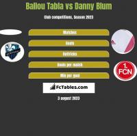 Ballou Tabla vs Danny Blum h2h player stats