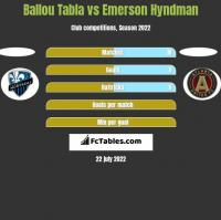 Ballou Tabla vs Emerson Hyndman h2h player stats