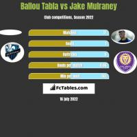 Ballou Tabla vs Jake Mulraney h2h player stats