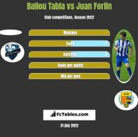 Ballou Tabla vs Juan Forlin h2h player stats