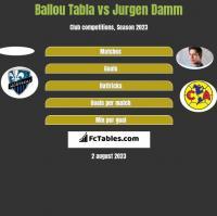 Ballou Tabla vs Jurgen Damm h2h player stats