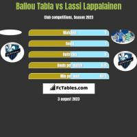 Ballou Tabla vs Lassi Lappalainen h2h player stats