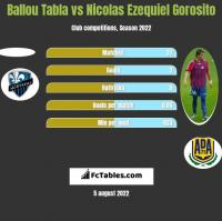 Ballou Tabla vs Nicolas Ezequiel Gorosito h2h player stats