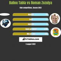Ballou Tabla vs Roman Zozulya h2h player stats