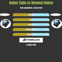 Ballou Tabla vs Rommel Quioto h2h player stats