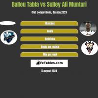 Ballou Tabla vs Sulley Ali Muntari h2h player stats