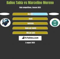 Ballou Tabla vs Marcelino Moreno h2h player stats