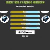 Ballou Tabla vs Djordje Mihailovic h2h player stats