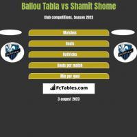 Ballou Tabla vs Shamit Shome h2h player stats
