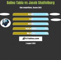 Ballou Tabla vs Jacob Shaffelburg h2h player stats