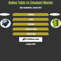 Ballou Tabla vs Emanuel Maciel h2h player stats