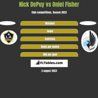 Nick DePuy vs Oniel Fisher h2h player stats