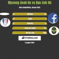 Myeong-Seok Ko vs Ban-Suk Oh h2h player stats