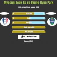 Myeong-Seok Ko vs Byung-Hyun Park h2h player stats