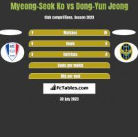 Myeong-Seok Ko vs Dong-Yun Jeong h2h player stats