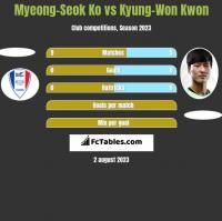 Myeong-Seok Ko vs Kyung-Won Kwon h2h player stats