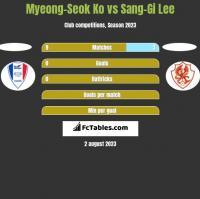 Myeong-Seok Ko vs Sang-Gi Lee h2h player stats