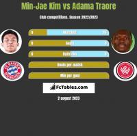 Min-Jae Kim vs Adama Traore h2h player stats