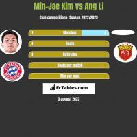 Min-Jae Kim vs Ang Li h2h player stats