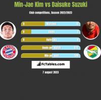 Min-Jae Kim vs Daisuke Suzuki h2h player stats