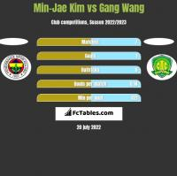 Min-Jae Kim vs Gang Wang h2h player stats
