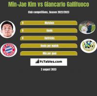 Min-Jae Kim vs Giancarlo Gallifuoco h2h player stats