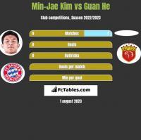 Min-Jae Kim vs Guan He h2h player stats
