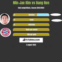 Min-Jae Kim vs Hang Ren h2h player stats