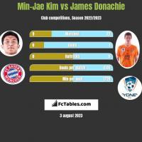 Min-Jae Kim vs James Donachie h2h player stats