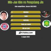 Min-Jae Kim vs Pengxiang Jin h2h player stats